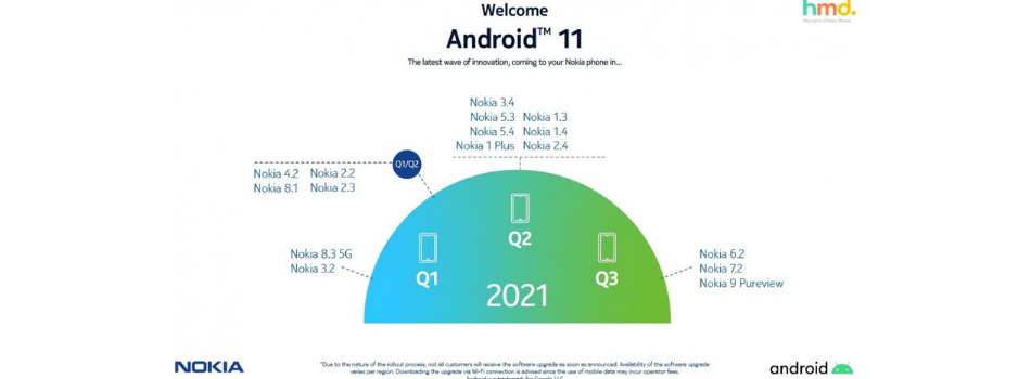 HMD Global has announced a revised Android 11 update roadmap for Nokia phones